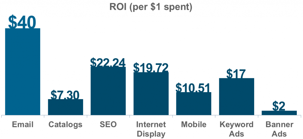 email marketing cost benefit analysis