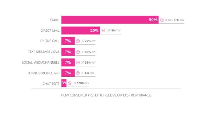 top 11 reasons to use email marketing